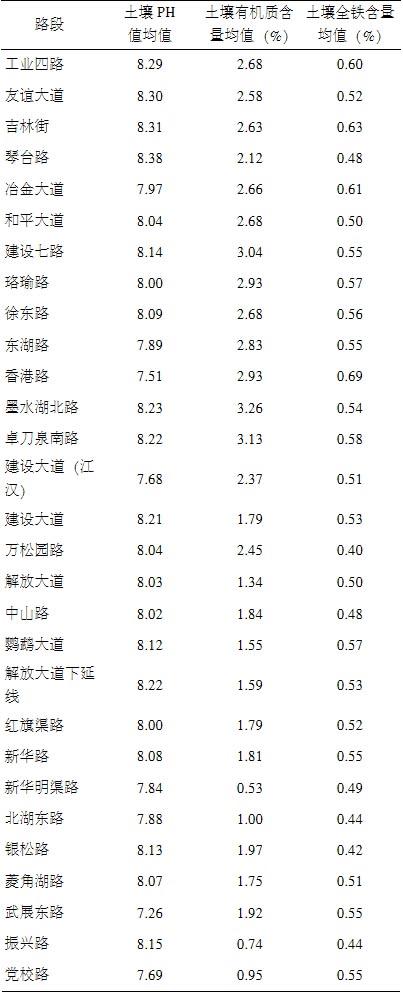 武汉市行道樟树黄化的原因分析