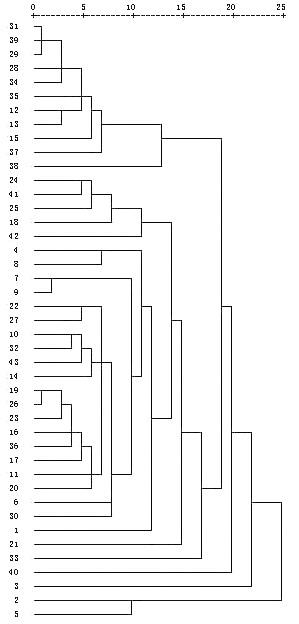 物群落聚类分析树状图