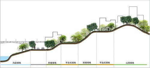 山地城市立体型海绵绿地构建途径初探